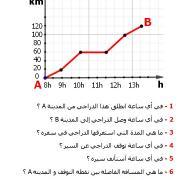تصحيح التمارين التطبيقية في الرياضيات السادسة إبتدائي - درس التناسبية : السرعة المتوسطة