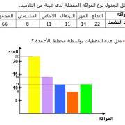 تصحيح تمارين الرياضيات السادسة إبتدائي - درس النسبة المئوية التمثي...